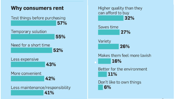 Statistic shows 57 percent of why consumers choose renting is to test things before purchasing.