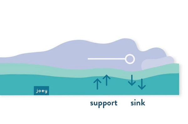 Diagram from Joey Mattress shows that their J-Foam allows for better comfort and support at the same time