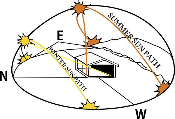 Orientation of rooftop towards the sun path