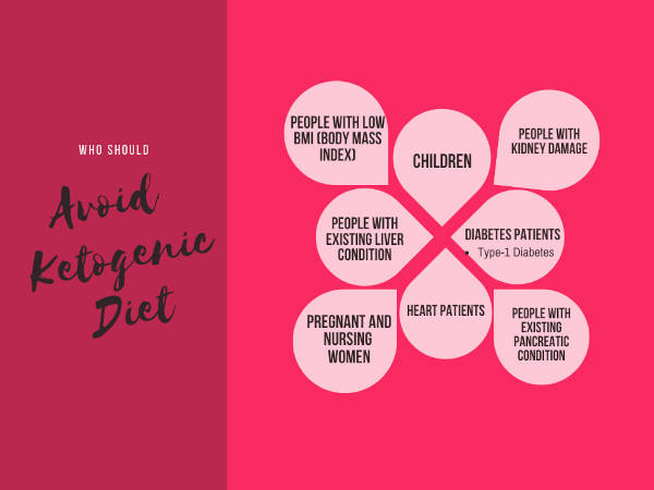 Ketogenic diet, alike other diets is not suited for all. It may have adverse health effects on people undergoing these conditions.