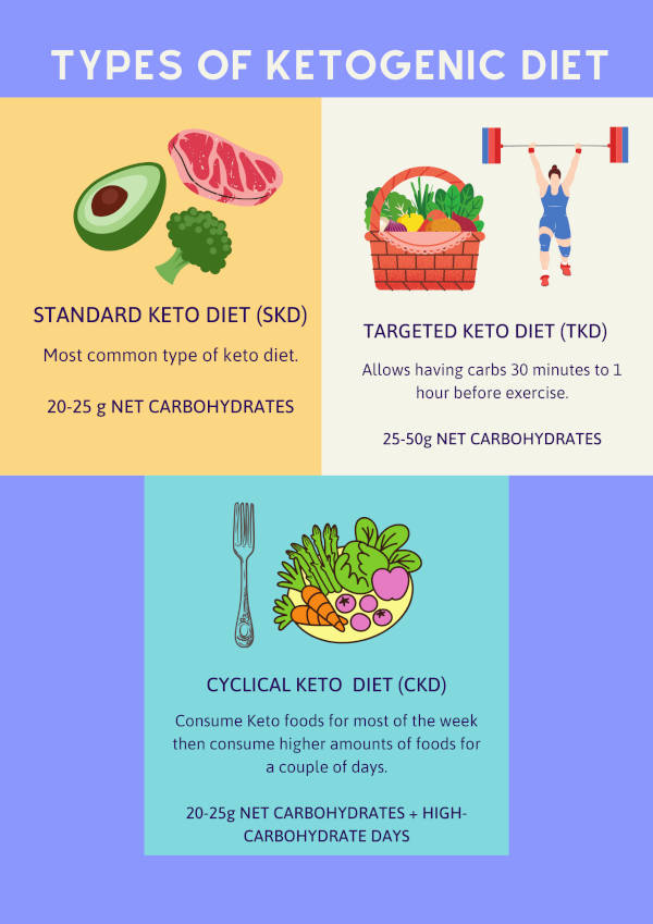 If you are just starting out, pick out the most suitable type of the three types of Ketogenic diet to befit your goals.