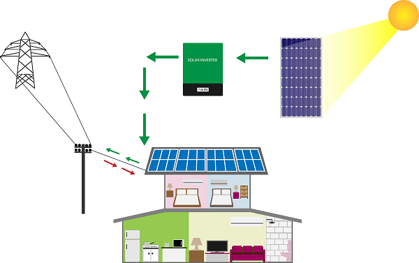 Net energy metering can help to utilise excess energy that is sent to the grid to reduce the monthly electricity bill.