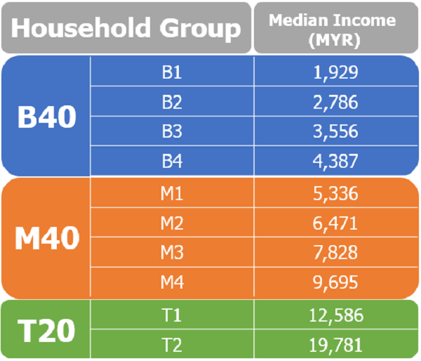Median income of Malaysian household group