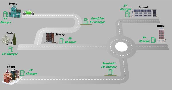 Integrated EV charging network